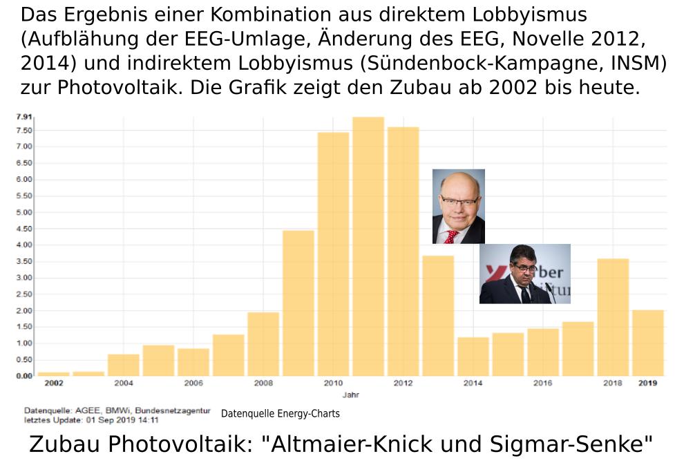 Altmaierknick und Sigmarsenke bei PV