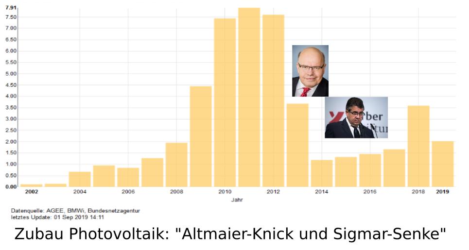 Energiewende – Herr Altmaier was soll das?