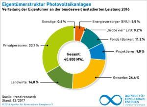 Eigentümerstruktur Photovoltaikanlagen