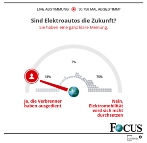 Umfrage Focus
